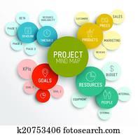 Project management mind map scheme / diagram