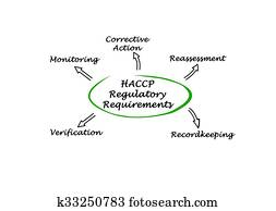 haccp イラストやクリップ アート 7 haccp 関係のイラストやクリップ
