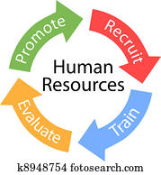 Human Resources arrows Recruit Train cycle
