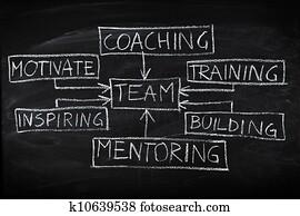 Team building diagram on chalkboard