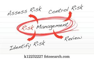 clip art of vector light risk management process diagram schema