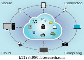 Secure Connected Cloud Computing