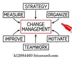Change Management Flow Chart Marker