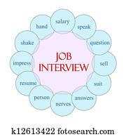 Job Interview Circular Word Concept