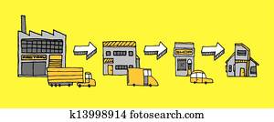 Logistics and distribution / Product path