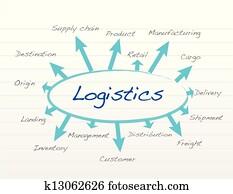 responsibility logistics concept