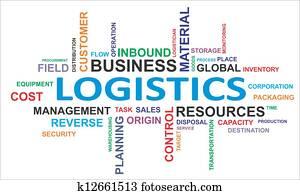 word cloud - logistics