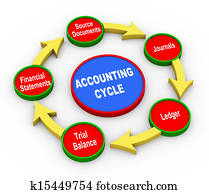 3d accounting cycle