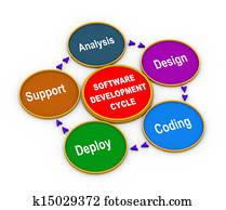 3d process of software development