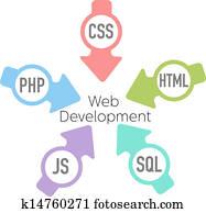webentwicklung, php, html, pfeile