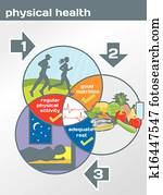 Physical Health diagram