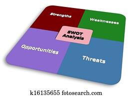 SWOT of Project Management